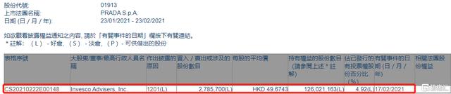 普拉达(01913.HK)遭Invesco Advisers, Inc.减持278.57万股 涉资约1.38亿港元