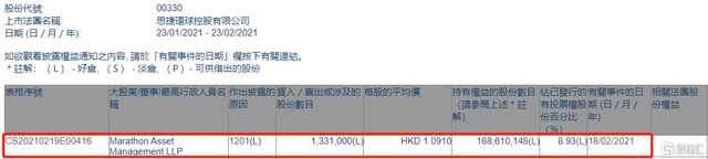 思捷环球(00330.HK)遭Marathon Asset Management LLP减持133.1万股 涉资约145.2万港元