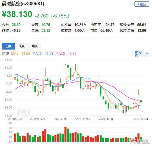 晨曦航空(300581.SZ)跌6.7% 控股股东及一致行动人拟减持不超过515.28万股