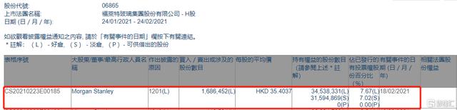福莱特玻璃(06865.HK)遭摩根士丹利减持168.6万股 涉资约5970.7万港元
