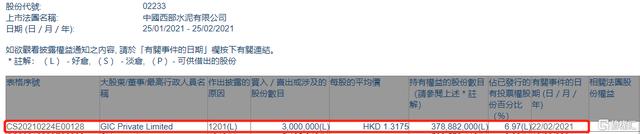 西部水泥(02233.HK)遭GIC Private Limited减持300万股 涉资约395.3万港元