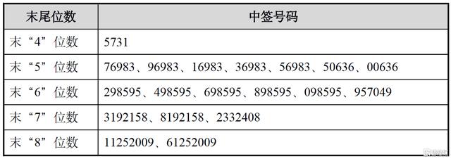 恒辉安防(300952.SZ)IPO网上摇号中签结果出炉:中签号共35145个 每个中签号码只能认购5股