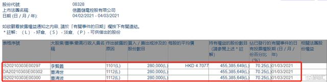 信义储电(08328.HK)获股东李贤义或其一致行动人增持28万股 涉资约131.8万港元