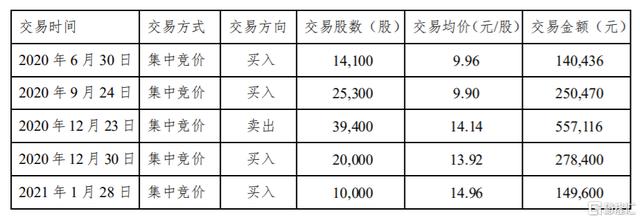 金风科技(002202.SZ):高管翟恩地违规买卖公司股票 所得收益将由公司董事会收回