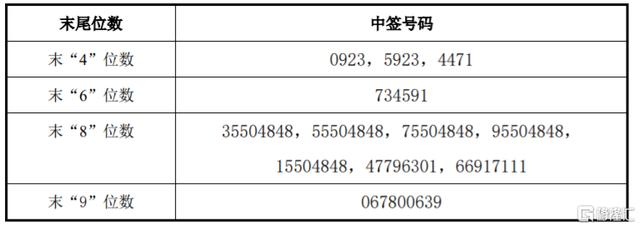 同力日升(605286.SH)IPO网上中签结果出炉:中签号码共3.78万个 每个中签号码只能认1000股