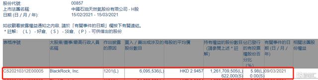 中国石油股份(00857.HK)遭贝莱德减持609.6万股 涉资约1795.6万港元