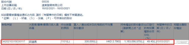 远东发展(00035.HK)获执行董事邱达昌增持33万股 涉资约92.1万港元