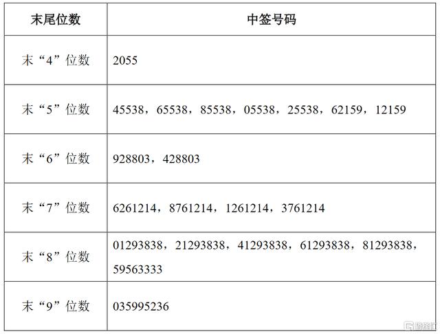 建工修复(300958.SZ)IPO网上摇号中签结果出炉:中签号码共有3.1028万个