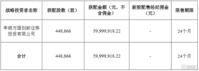 奥泰生物(688606.SH)披露上市发行结果 弃购股份全部由承销商包销