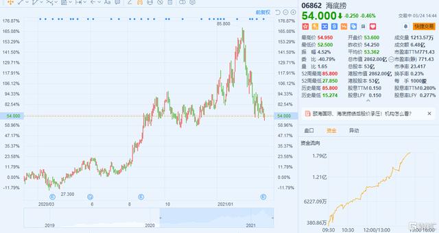 净利润暴跌90% 海底捞2月以来股价累跌超35%!