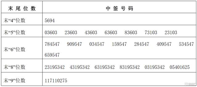 万辰生物(300972.SZ)IPO网上摇号中签结果出炉:中签号共3.7223万个 每个中签号码只能认购5股