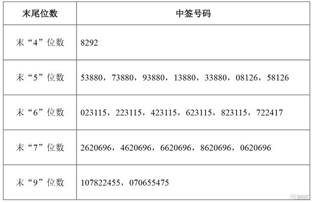 立高食品(300973.SZ)IPO网上摇号中签结果出炉:中签号共3.6836万个 每个中签号码只能认购500股
