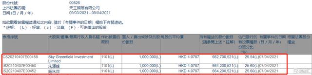 天工国际(00826.HK)获行政总裁朱泽峰增持100万股 涉资约407.87万港元