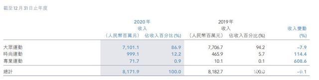 2020年营收净利下滑 特步国际业绩依赖主品牌