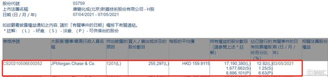 康龙化成(03759.HK)遭摩根大通减持25.53万股 涉资约4082.5万港元