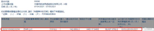 中国民航信息网络(00696.HK)获FMR LLC增持14.2万股 涉资约242.1万港元